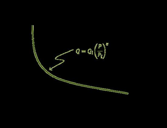 Constant_Elasticity_Demand_Function