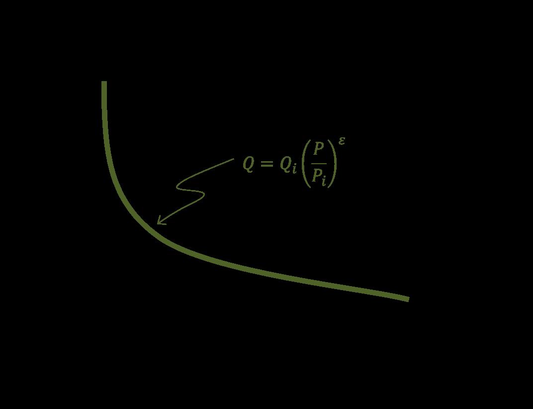 Economic Price Optimization Part 3 Mental Models Matter The Wiglaf Journal