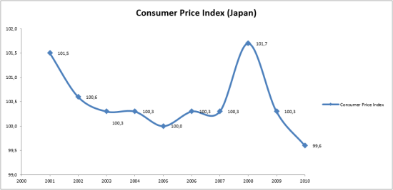 http://www.stat.go.jp/english/data/chouki/22.htm