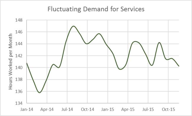 Fluctating Demand