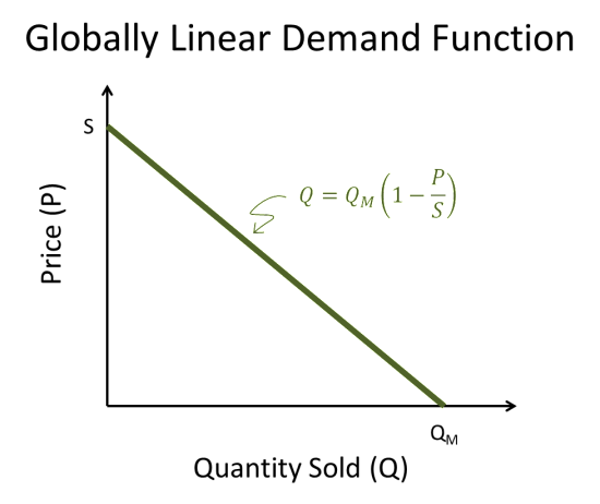 Linear_Demand_Function