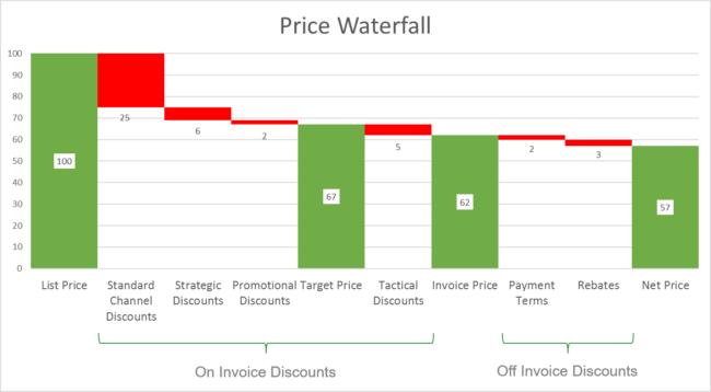 Price Waterfall