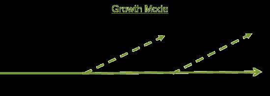 Prospect_Response_Growth_Mode