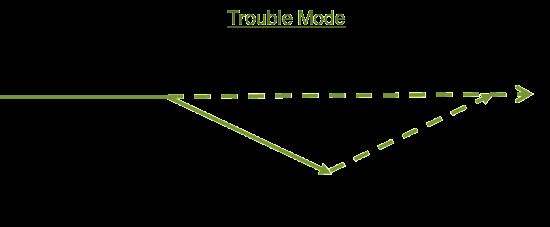 Prospect_Response_Trouble_Mode