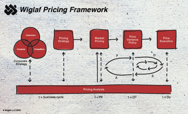 Wiglaf Pricing Framework