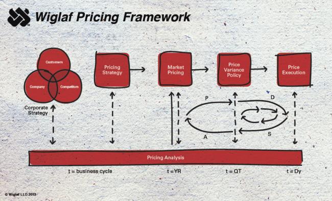 Wiglaf Pricing Framework