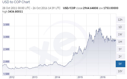 (http://www.xe.com/currencycharts/?from=USD&to=COP&view=5Y)