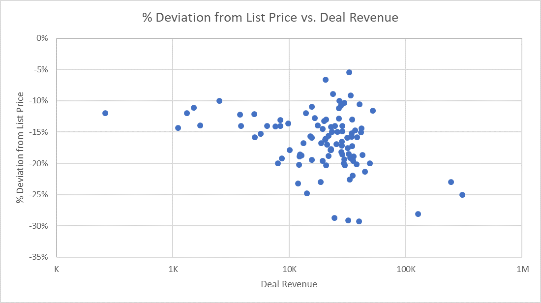 Price Variance Chart: Percent Deviation from List Price vs Deal Revenue