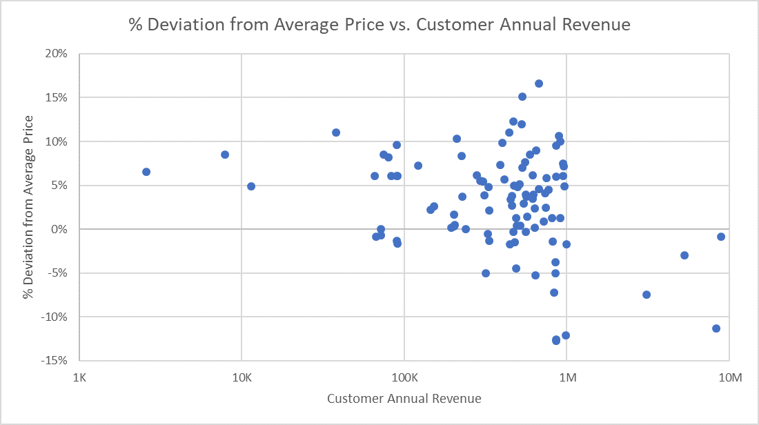 Price Variance Chart: Percent Deviation from Average Price vs Customer Annual Revenue