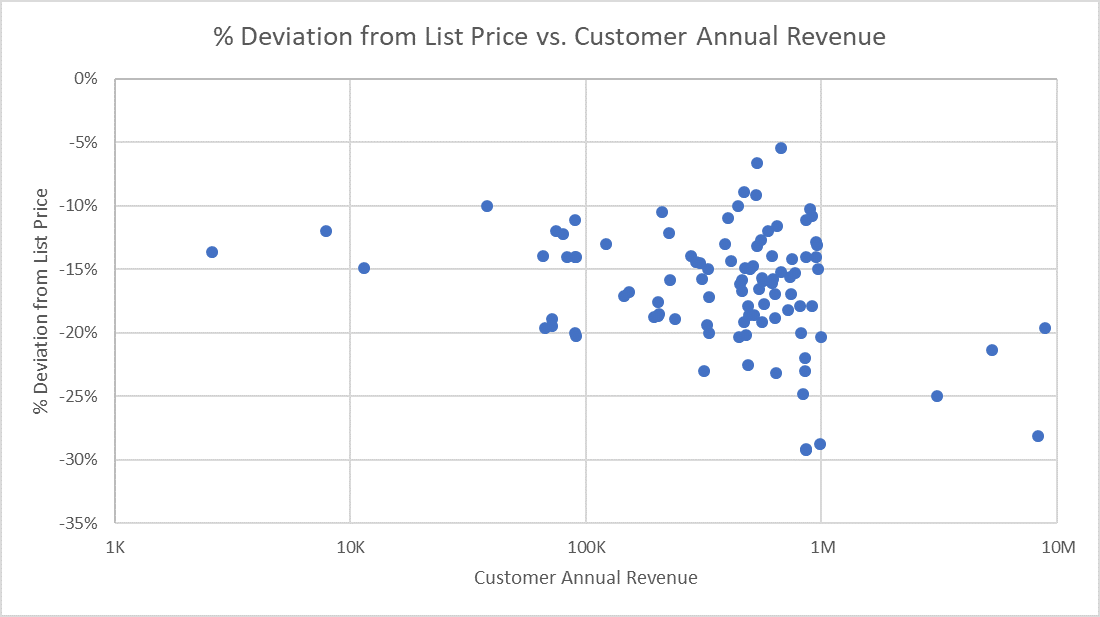 Price Variance Chart: Percent Deviation from List Price vs Customer Annual Revenue