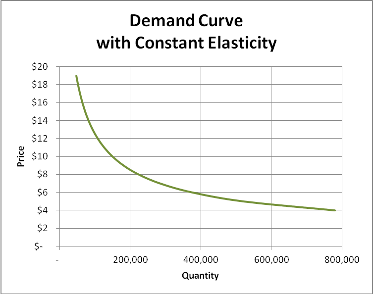Economic Price Optimization With Locally Measured Elasticity Of