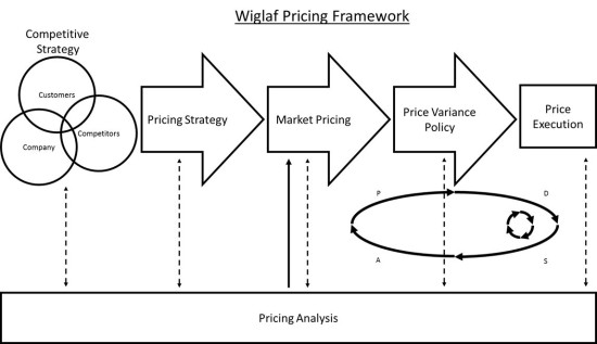 Wiglaf Pricing Network