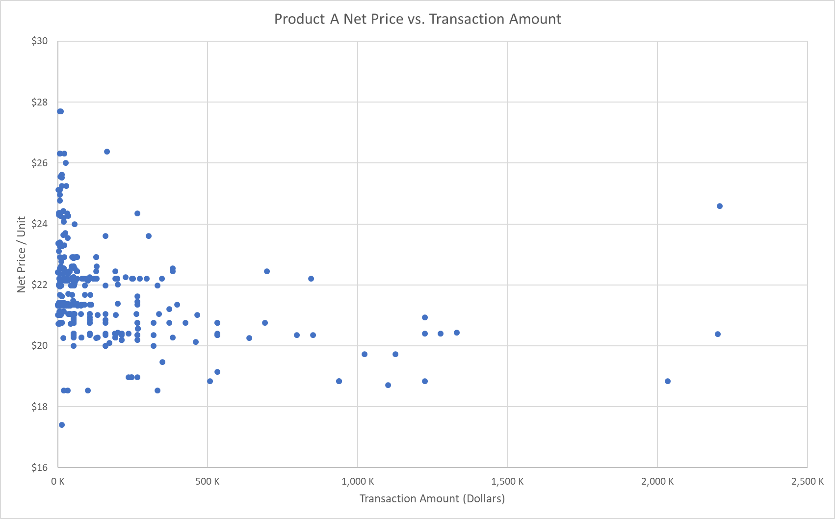 Pricing Analytics: Net Price vs. Transaction Amount