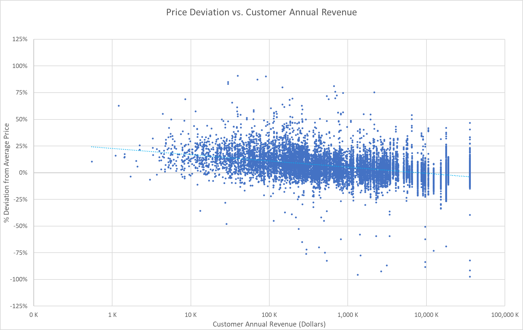 Pricing Analytics: Price Deviation vs. Customer Annual Revenue