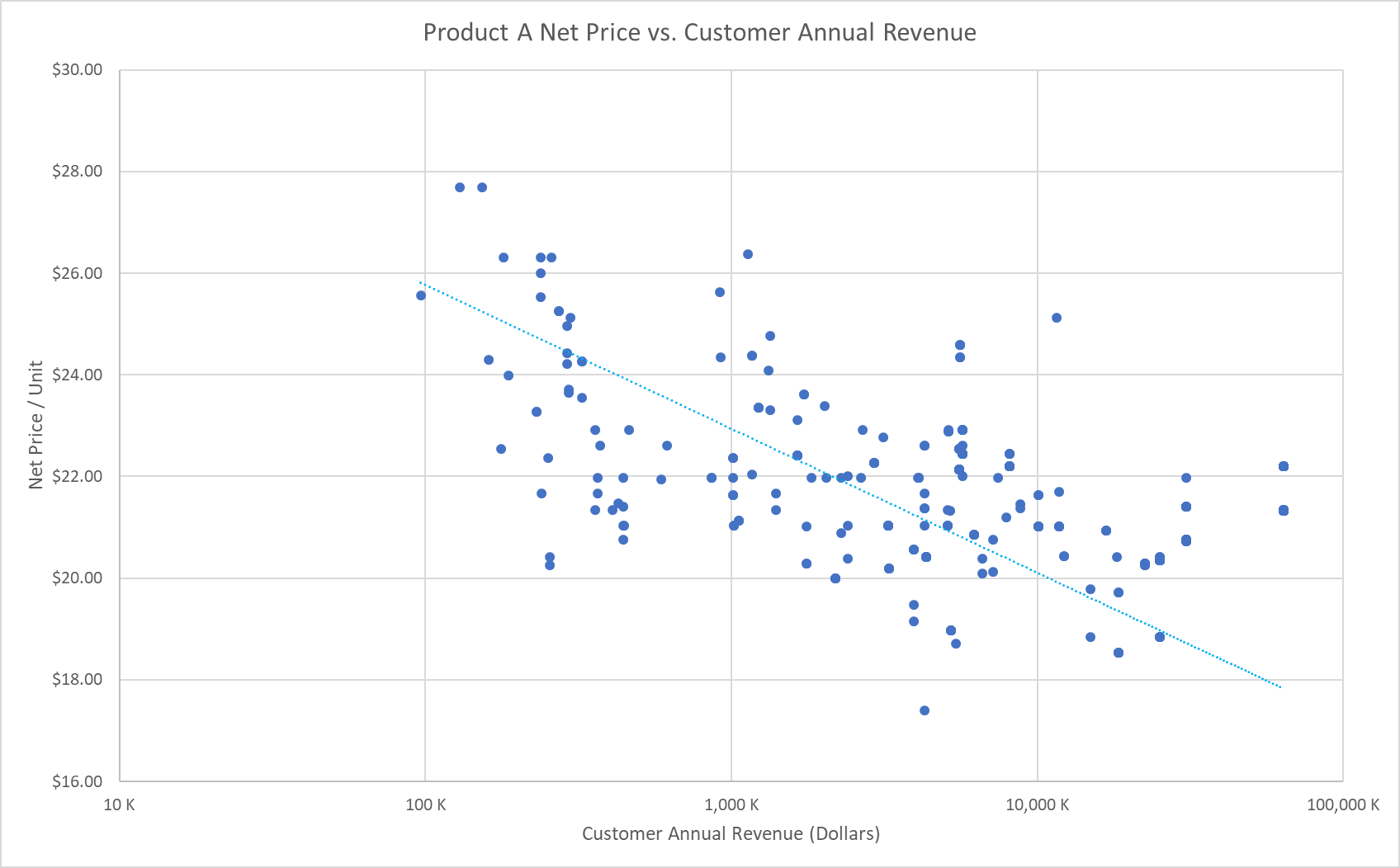 Pricing Analytics: Net Price vs. Customer Annual Revenue