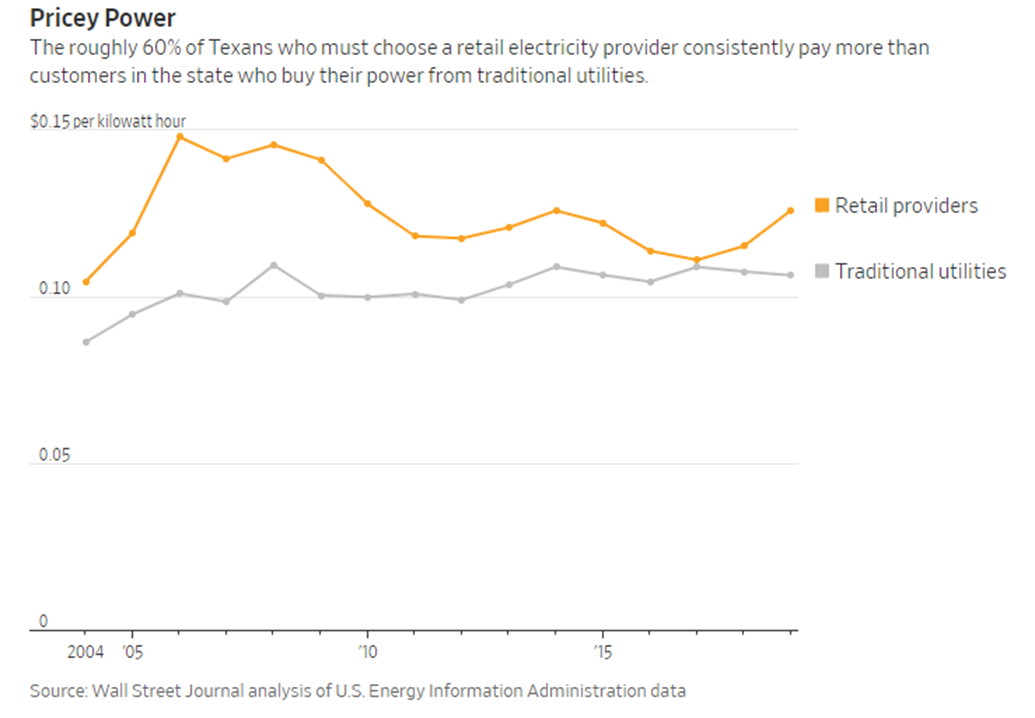 Texas electrical power prices according to the Wall Street Journal