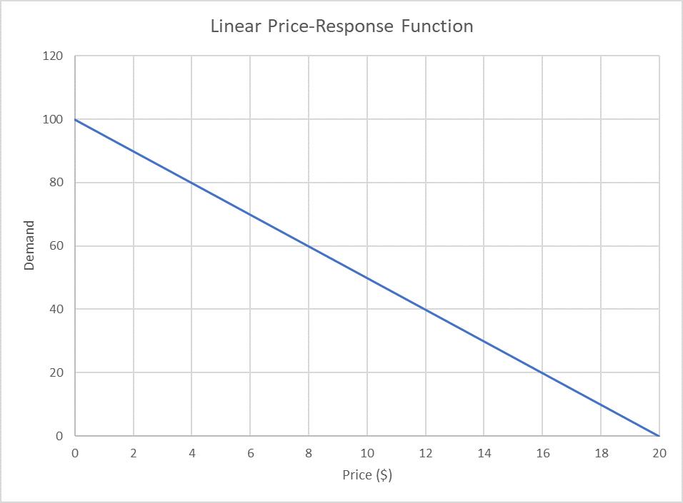 Linear Price Response Function