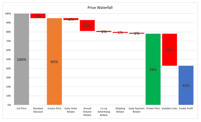 A price waterfall is a waterfall chart that shows the cumulative effect of all discounts and rebates on profitability.