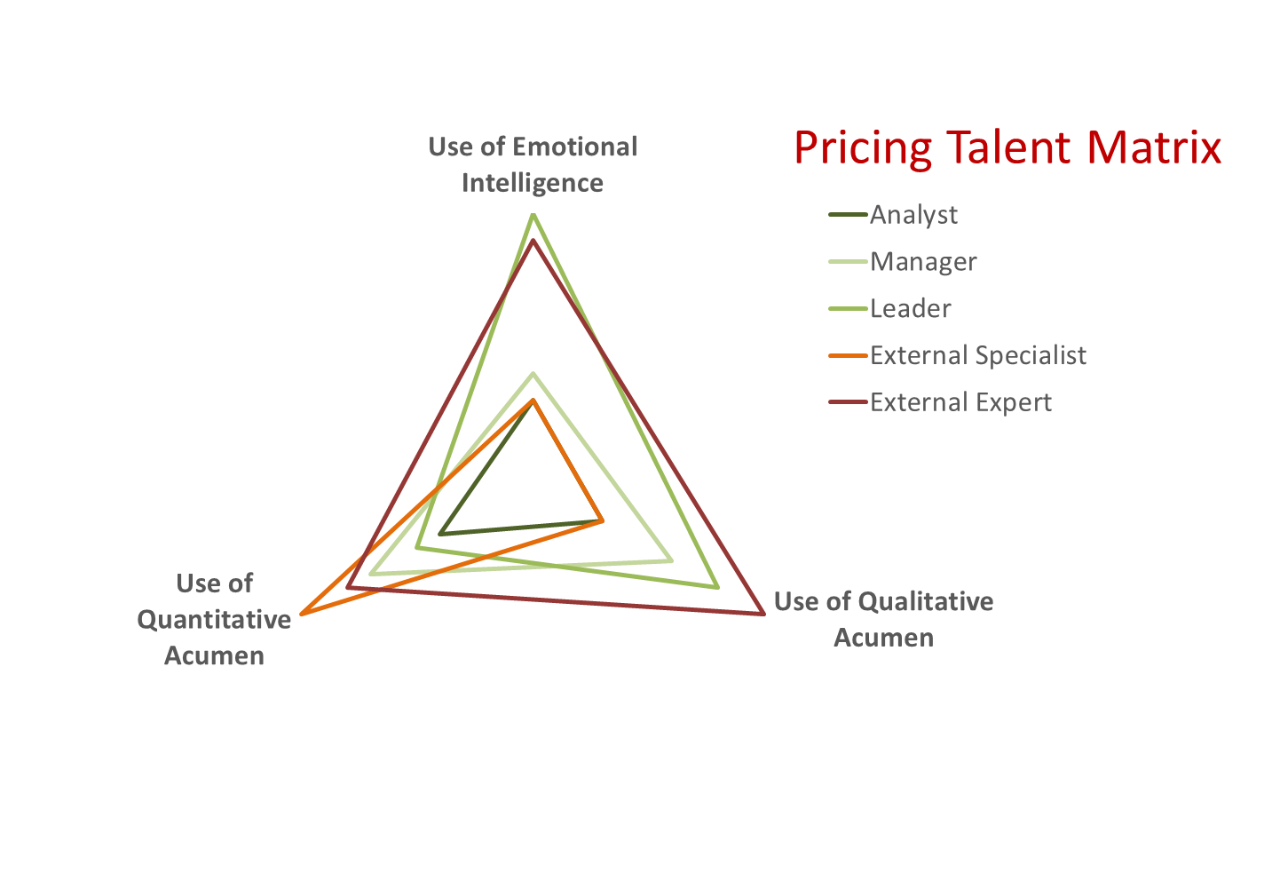 Pricing Skills Matrix