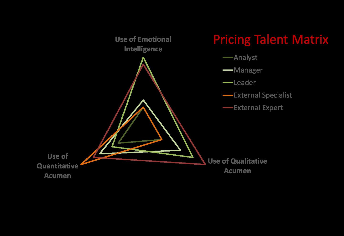 Pricing Skills Matrix