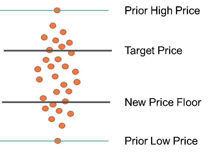 pricing transformations graph