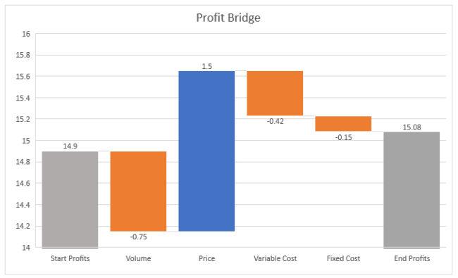 The profit revenue bridge for pricing analytics dashboards
