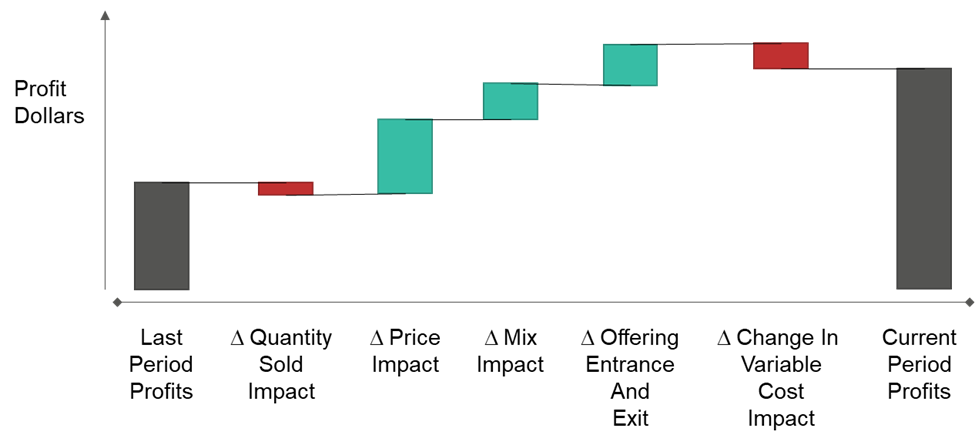 Profit Bridge diagram - improving profits through pricing - from Tim J. Smith, PhD