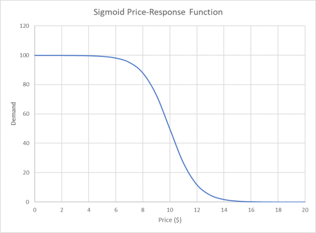 Sigmoid Price Response Function