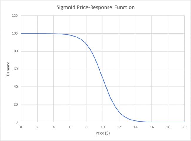 Sigmoid Price Response Function