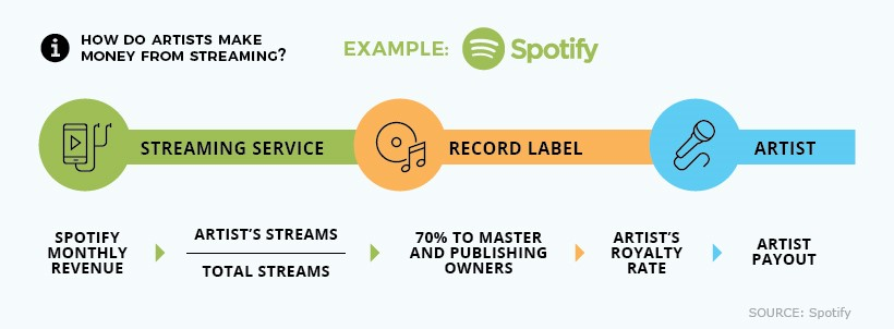 Spotify pricing example - how do artists make money from streaming