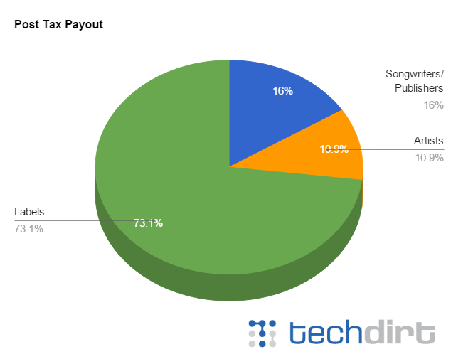 Streaming music pricing - post tax royalty payout chart