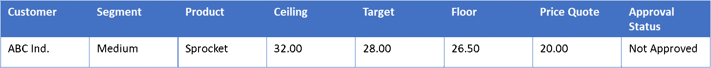 Pricing graph: price targets and acceptable price range